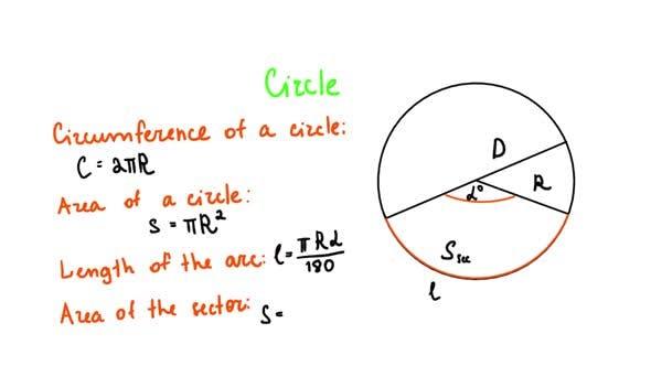 Circle Geometry Formulas