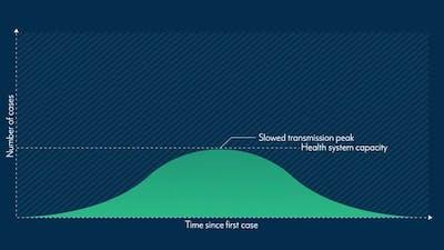 Animation of screen showing Flatten The Curve simulation, controlling coronavirus pandemic